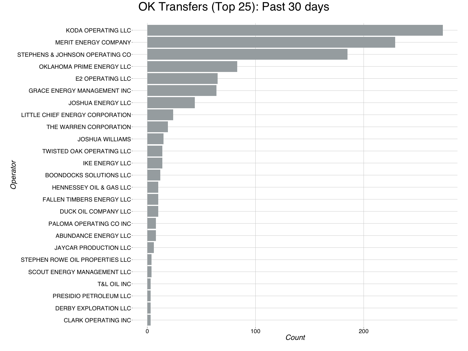 report_bar_chart_transfers_ok_email