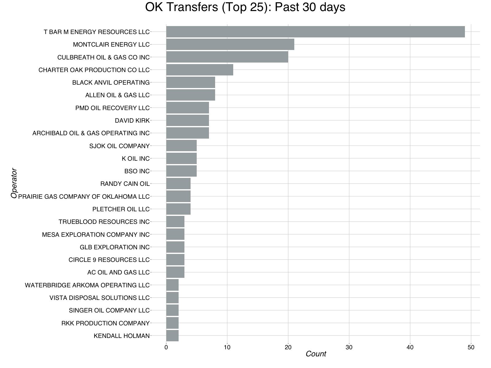 report_bar_chart_transfers_ok_email-10