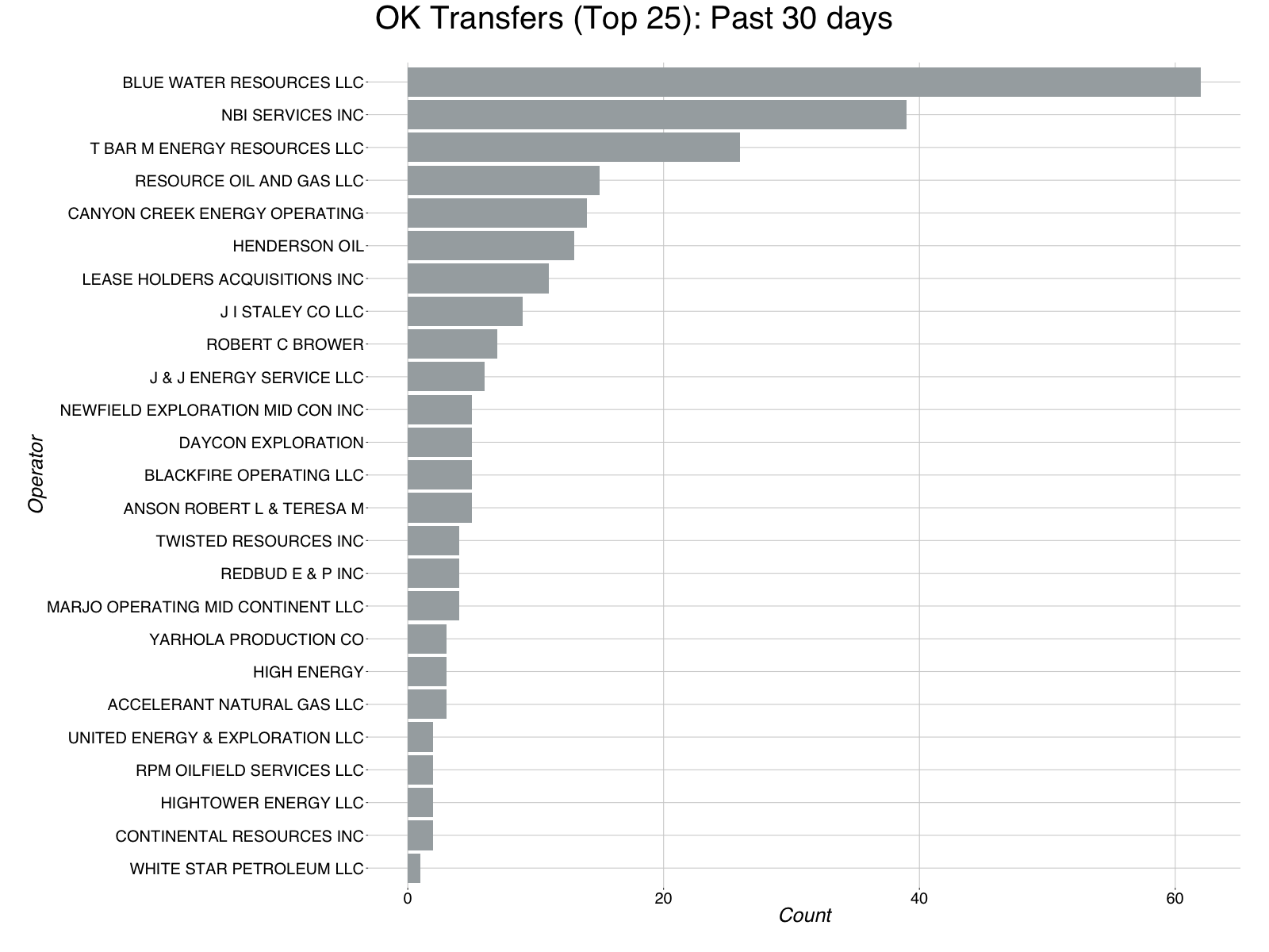 report_bar_chart_transfers_ok_email-6