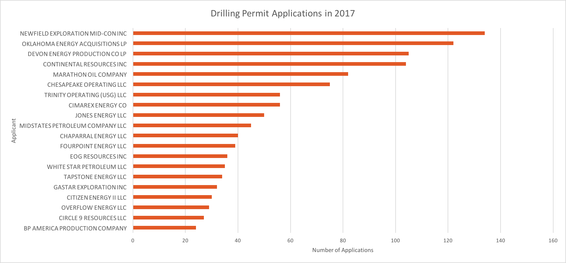 Drilling Permit Apps