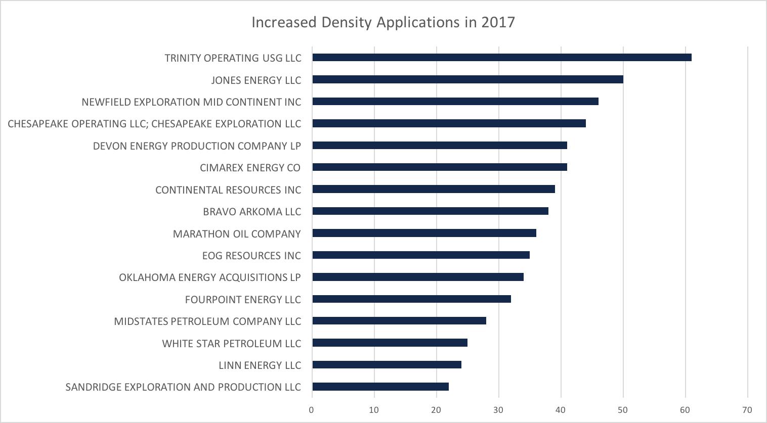 Increased Density Applications in 2017