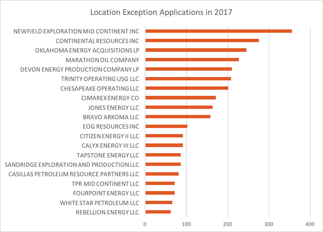 Location Exception Applications in 2017