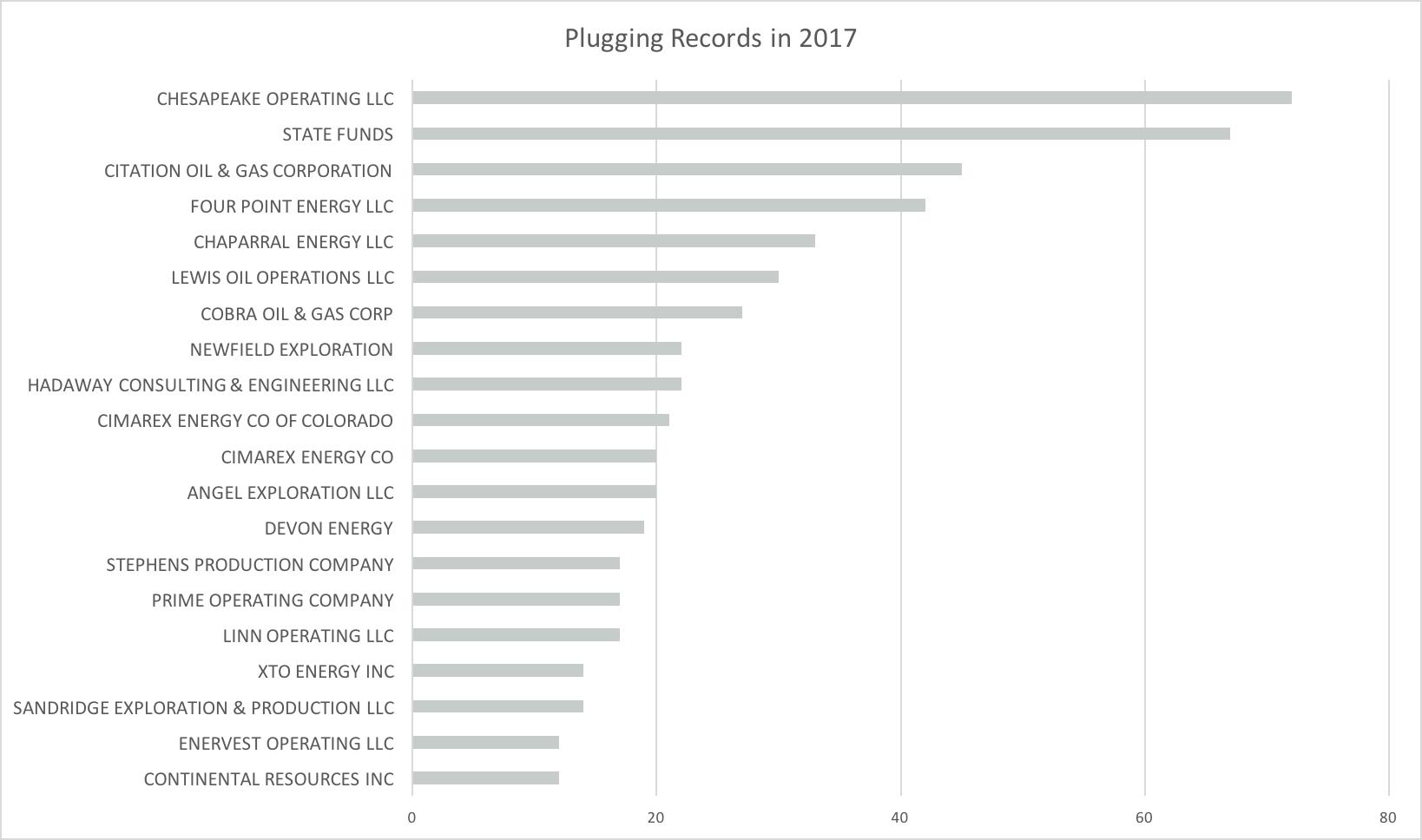 Plugging 2017