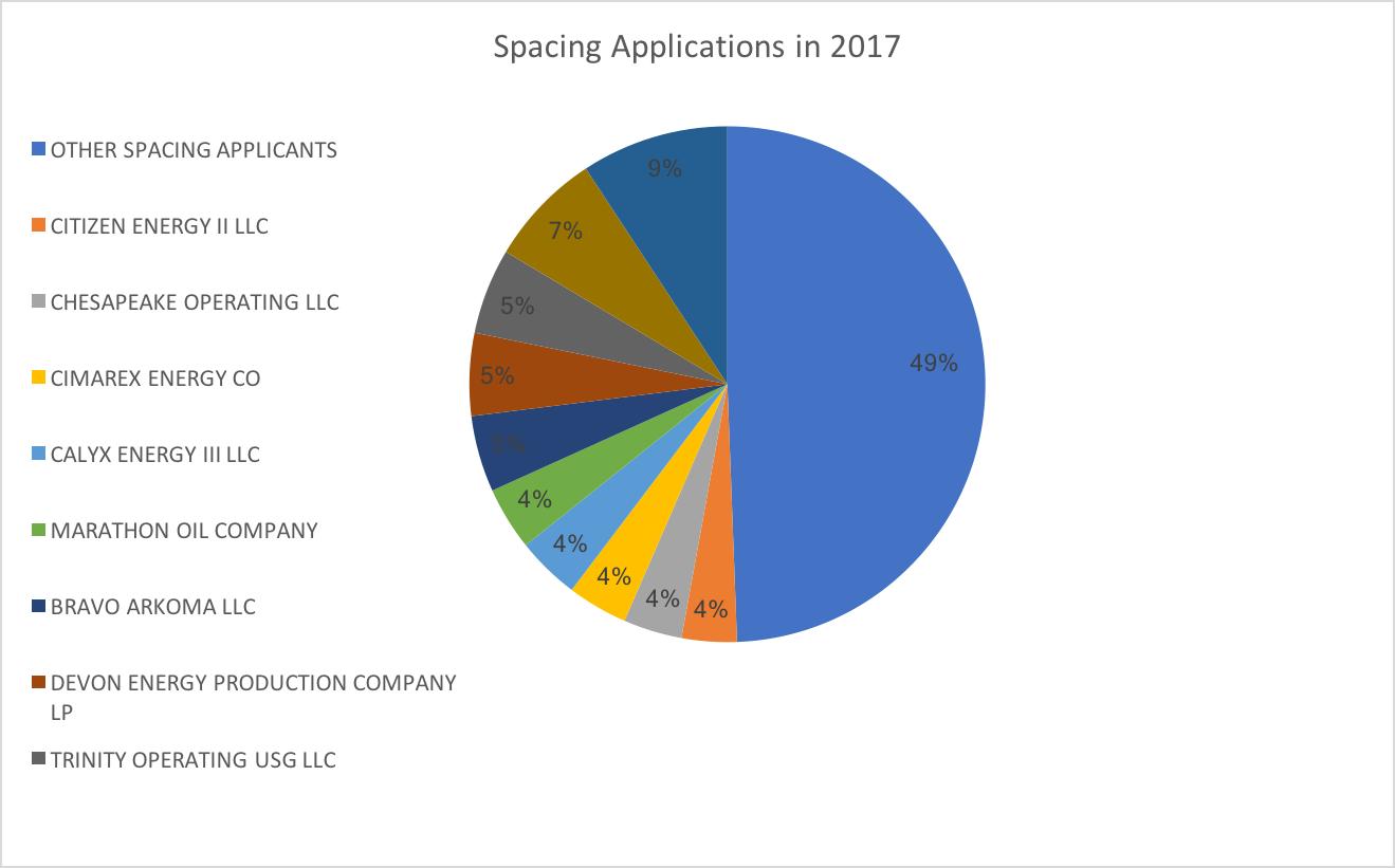Top Spacing Applications