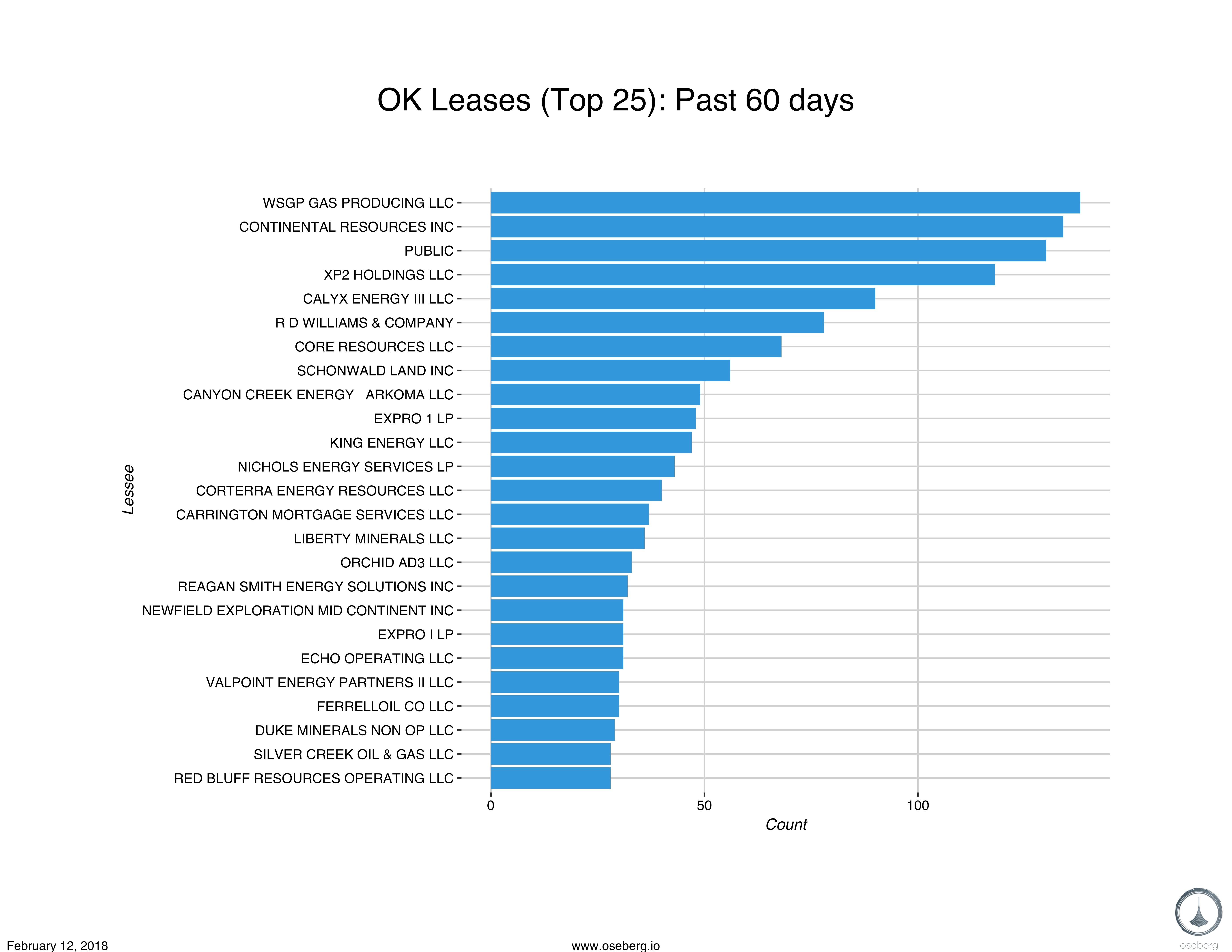 0212 report bar chart leases ok blog