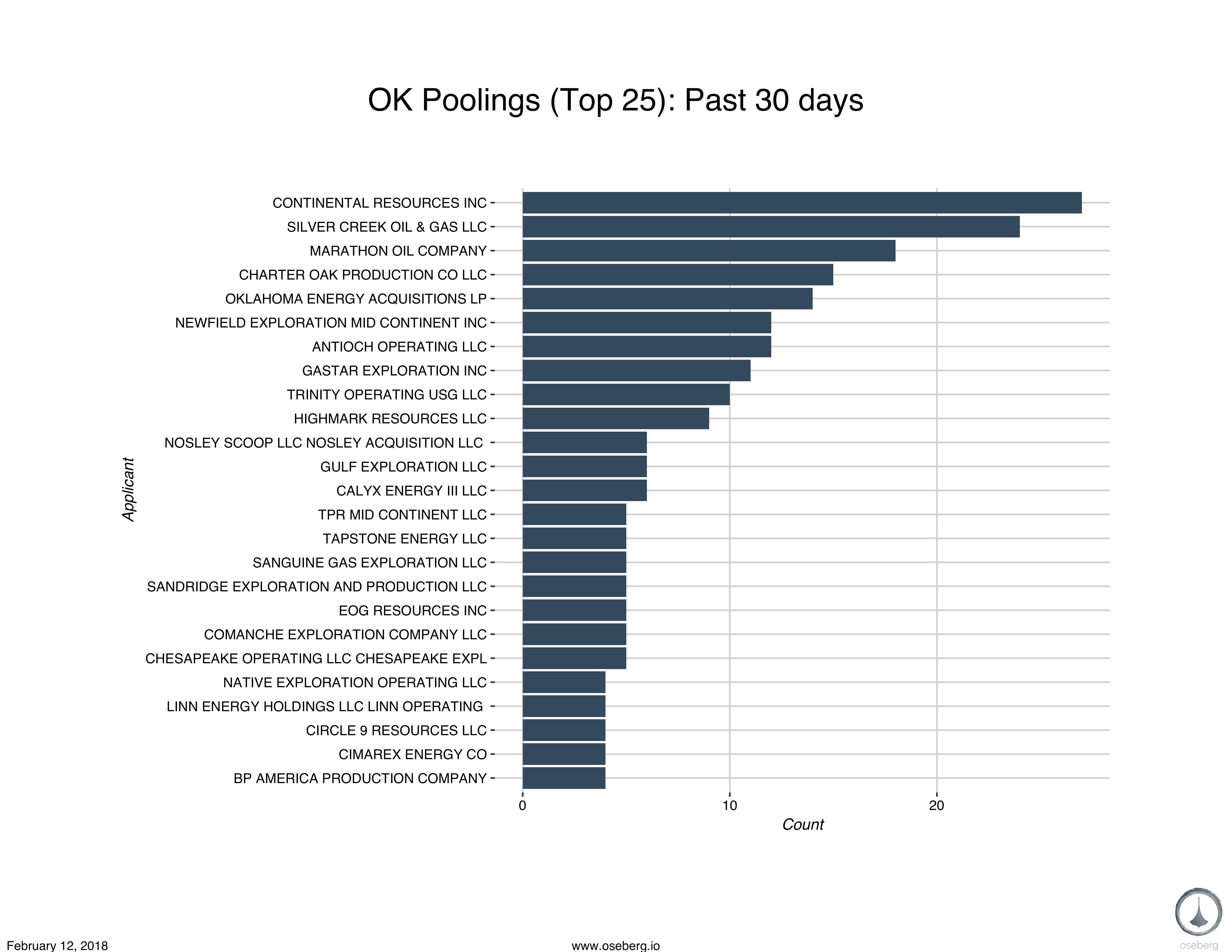 0212 report bar chart pooling ok blog