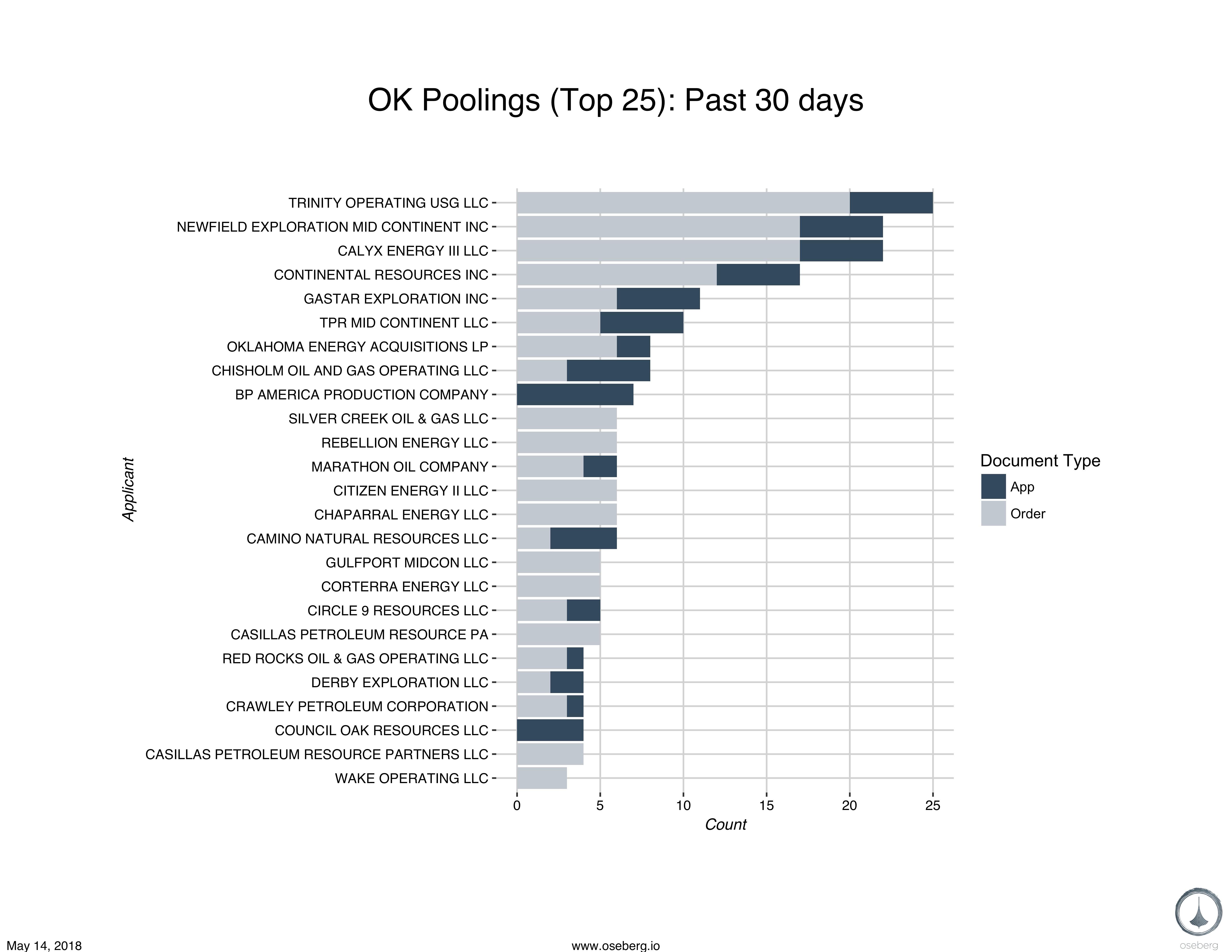 report bar chart pooling ok blog