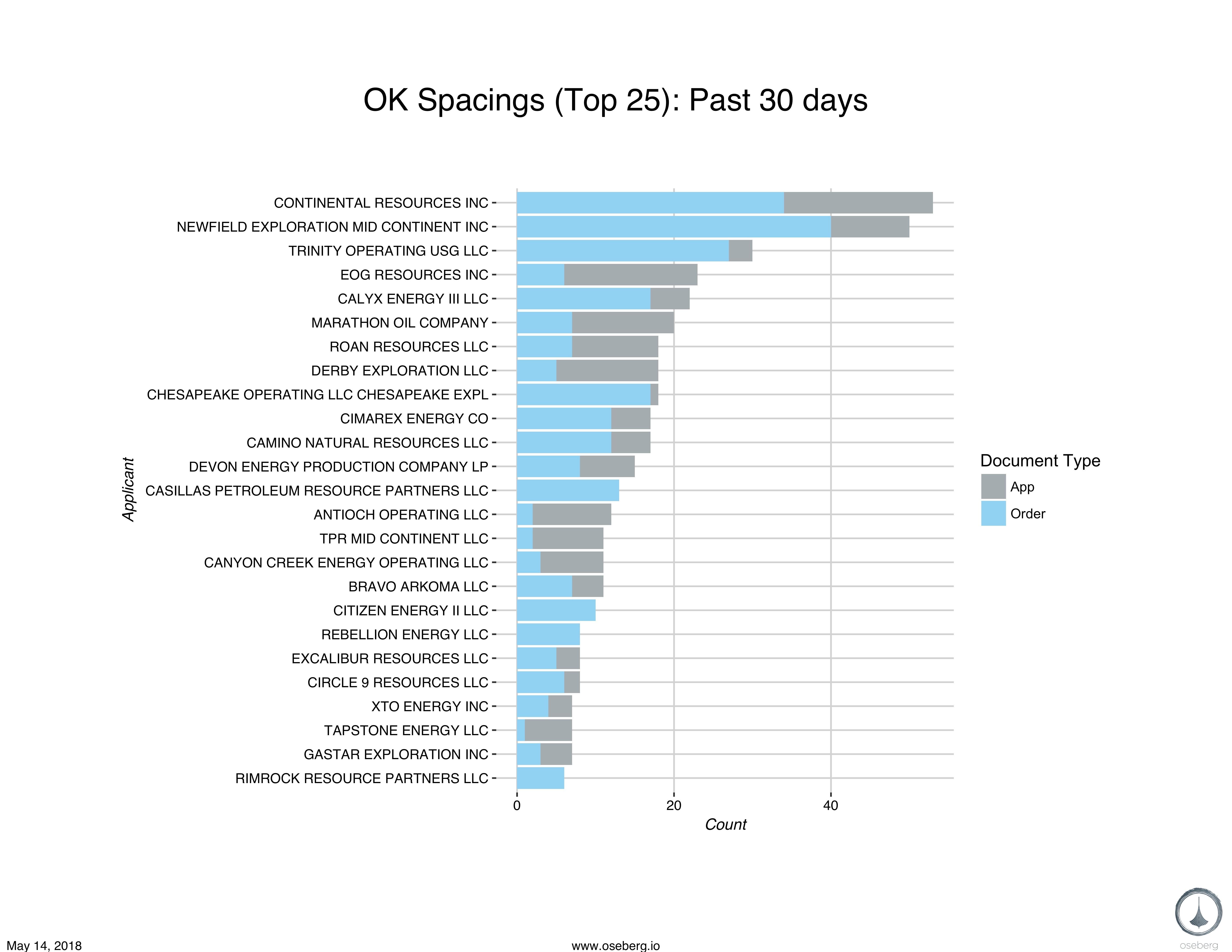 report bar chart spacing ok blog